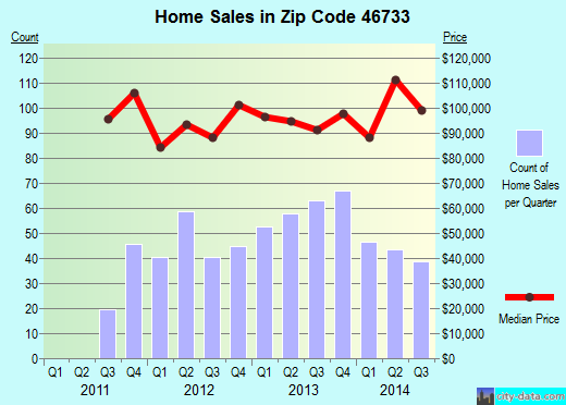 Zip code 46733 (Decatur, Indiana) real estate house value trends