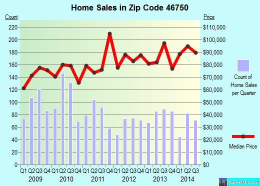 Zip code 46750 (Huntington, Indiana) real estate house value trends