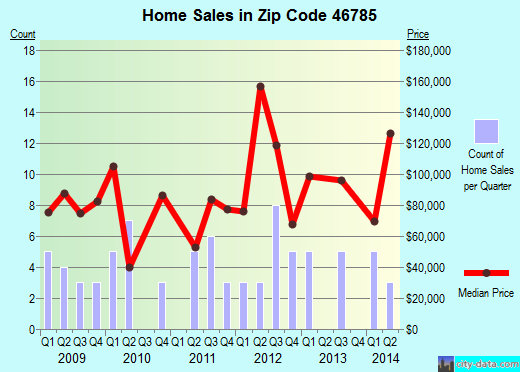 Zip code 46785 (ST JOE, Indiana) real estate house value trends