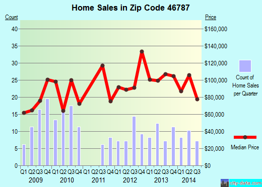 Zip code 46787 (South Whitley, Indiana) real estate house value trends