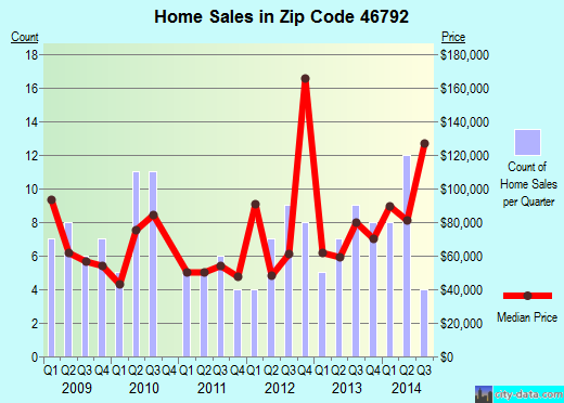 Zip code 46792 (Warren, Indiana) real estate house value trends