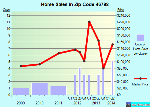 Zip code 46798 (Zanesville, Indiana) real estate house value trends