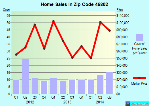 Zip code 46802 (FORT WAYNE, Indiana) real estate house value trends