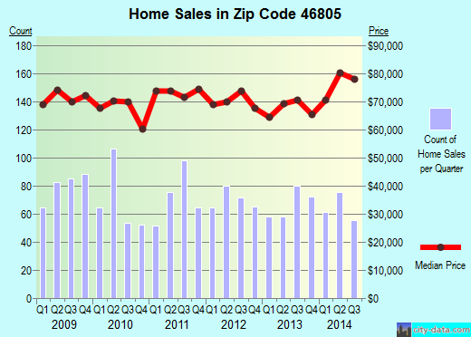 Zip code 46805 (FORT WAYNE, Indiana) real estate house value trends