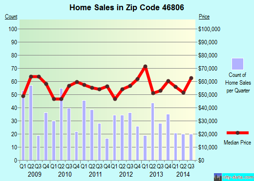Zip code 46806 (FORT WAYNE, Indiana) real estate house value trends