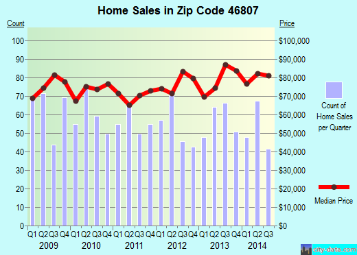 Zip code 46807 (FORT WAYNE, Indiana) real estate house value trends