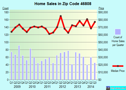 Zip code 46808 (Fort Wayne, Indiana) real estate house value trends