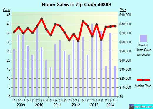 Zip code 46809 (Fort Wayne, Indiana) real estate house value trends