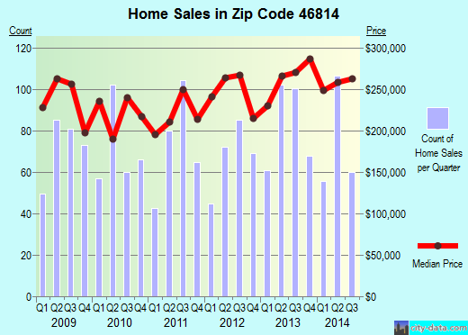Zip code 46814 (Fort Wayne, Indiana) real estate house value trends
