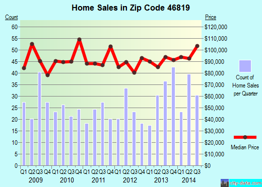 Zip code 46819 (Fort Wayne, Indiana) real estate house value trends