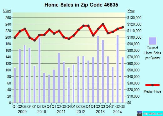 Zip code 46835 (Fort Wayne, Indiana) real estate house value trends