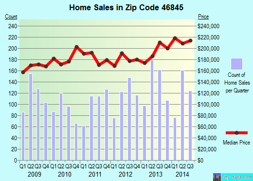 Zip code 46845 (FORT WAYNE, Indiana) real estate house value trends
