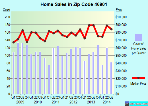 Zip code 46901 (Kokomo, Indiana) real estate house value trends