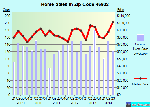 Zip code 46902 (Kokomo, Indiana) real estate house value trends