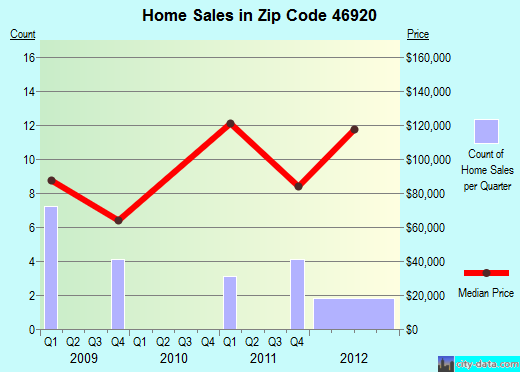 Zip code 46920 (Burlington, Indiana) real estate house value trends