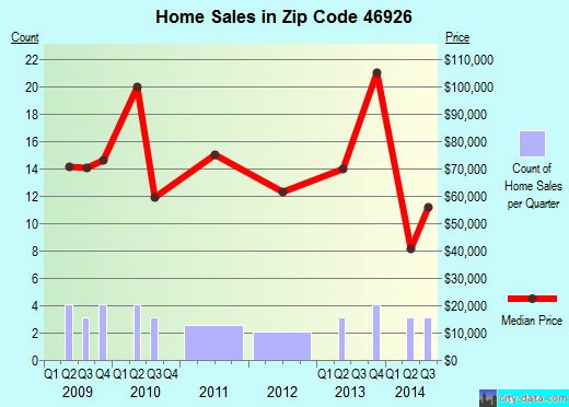 Zip code 46926 (Denver, Indiana) real estate house value trends