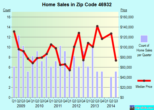 Zip code 46932 (Galveston, Indiana) real estate house value trends
