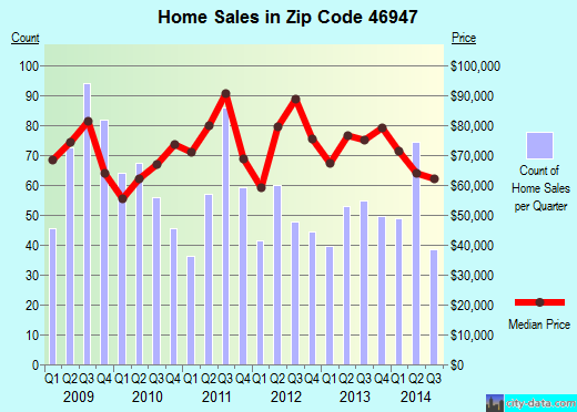 Zip code 46947 (LOGANSPORT, Indiana) real estate house value trends