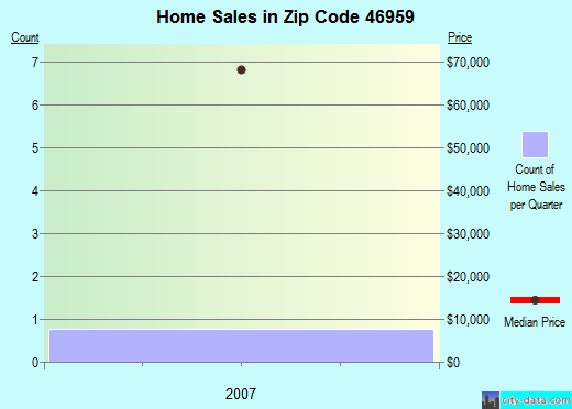Zip code 46959 (, Indiana) real estate house value trends