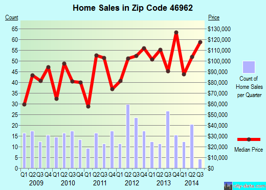 Zip code 46962 (North Manchester, Indiana) real estate house value trends
