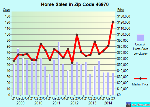 Zip code 46970 (Peru, Indiana) real estate house value trends