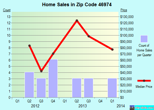 Zip code 46974 (ROANN, Indiana) real estate house value trends