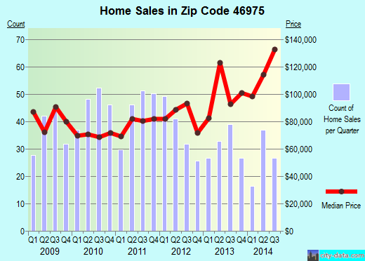Zip code 46975 (Rochester, Indiana) real estate house value trends