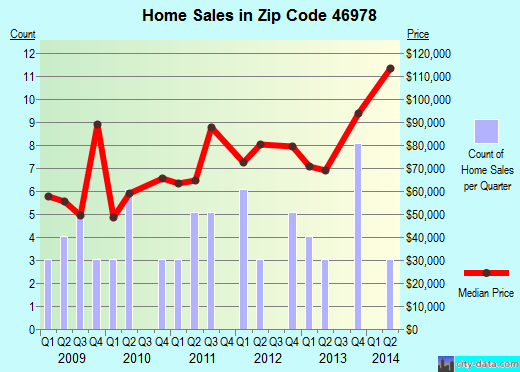 Zip code 46978 (Royal Center, Indiana) real estate house value trends