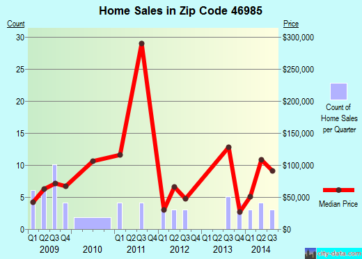 Zip code 46985 (Star City, Indiana) real estate house value trends