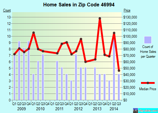 Zip code 46994 (Walton, Indiana) real estate house value trends