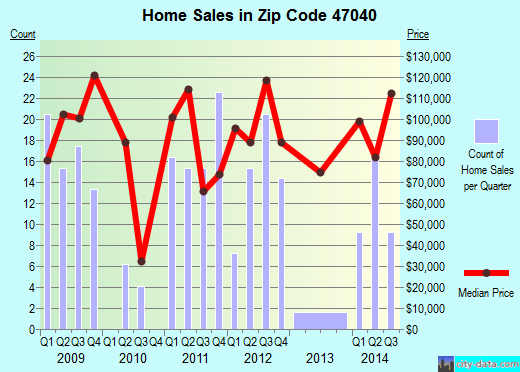 Zip code 47040 (Rising Sun, Indiana) real estate house value trends