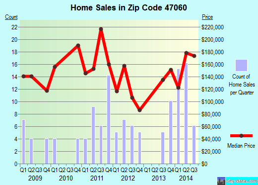 Zip code 47060 (Bright, Indiana) real estate house value trends