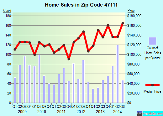 Zip code 47111 (Charlestown, Indiana) real estate house value trends