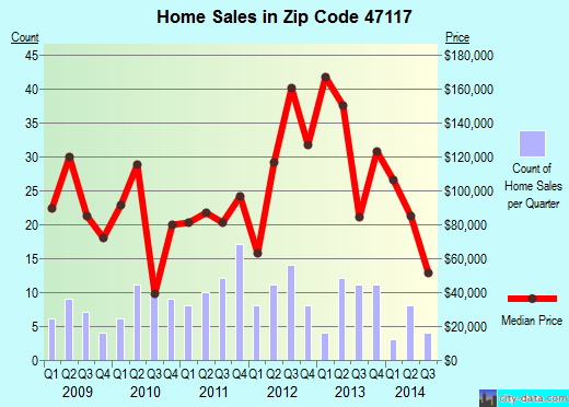 Zip code 47117 (Elizabeth, Indiana) real estate house value trends