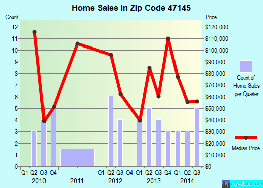 Zip code 47145 (Milltown, Indiana) real estate house value trends