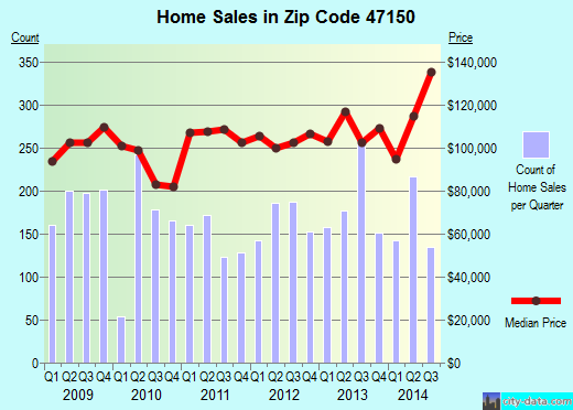 Zip code 47150 (New Albany, Indiana) real estate house value trends