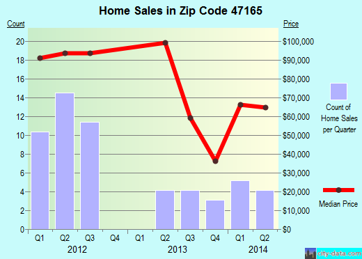 Zip code 47165 (New Pekin, Indiana) real estate house value trends