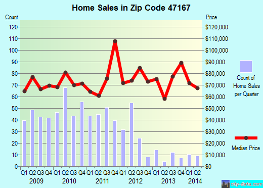 Zip code 47167 (Salem, Indiana) real estate house value trends