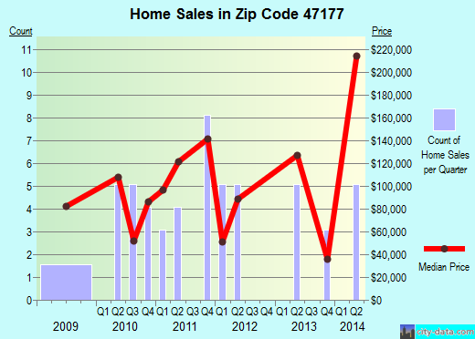 Zip code 47177 (, Indiana) real estate house value trends