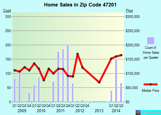 Zip code 47201 (Columbus, Indiana) real estate house value trends