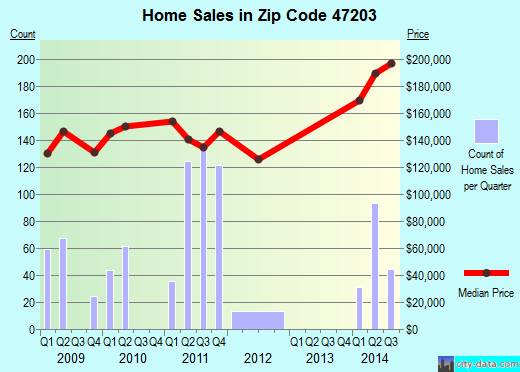 Zip code 47203 (Columbus, Indiana) real estate house value trends