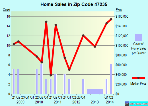 Zip code 47235 (Freetown, Indiana) real estate house value trends