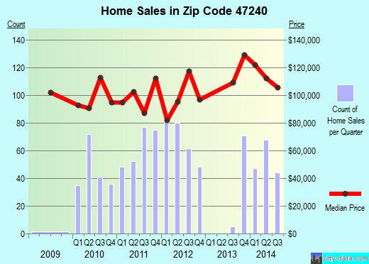 Zip code 47240 (Greensburg, Indiana) real estate house value trends