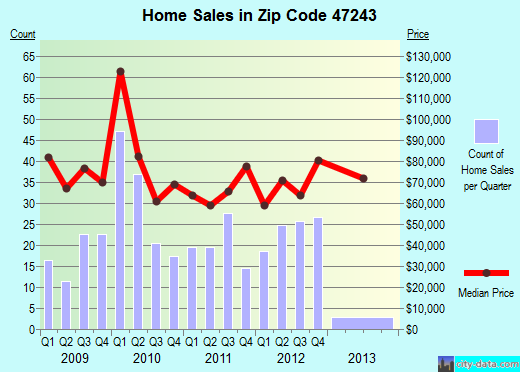 Zip code 47243 (Hanover, Indiana) real estate house value trends