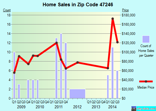 Zip code 47246 (Hope, Indiana) real estate house value trends
