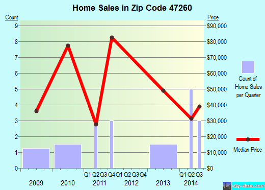 Zip code 47260 (Medora, Indiana) real estate house value trends