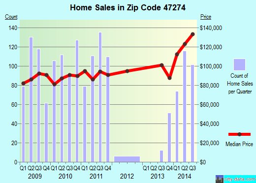 Zip code 47274 (Seymour, Indiana) real estate house value trends