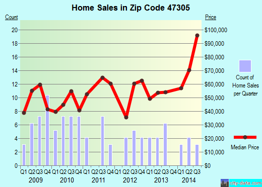 Zip code 47305 (Muncie, Indiana) real estate house value trends