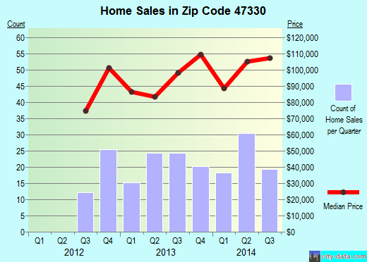 Zip code 47330 (Centerville, Indiana) real estate house value trends