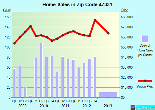 Zip code 47331 (Connersville, Indiana) real estate house value trends